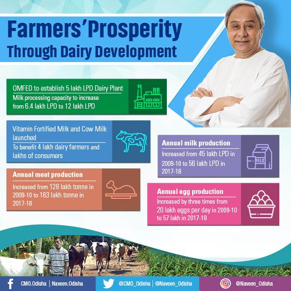 Farmer's Prosperity Through Dairy Development
