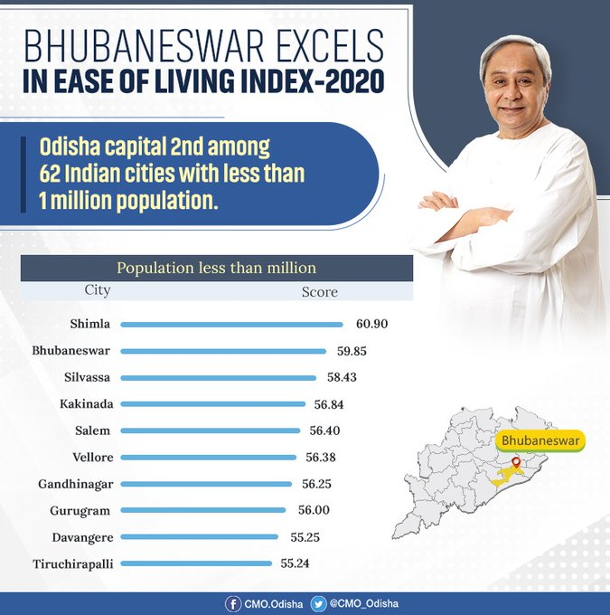 Bhubaneswar ranked 2nd in Ease of Living Index 2020
